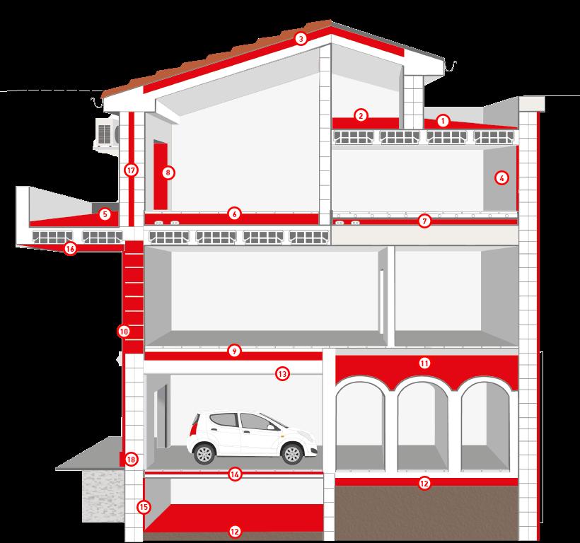Утепление дома. EDILTECO Одесса Звукоизоляция и утепление дома — как совмещаются Звукоизоляция дома наряду с утеплением — важнейшее мероприятие по обеспечению комфортной обстановки внутри. Утепление дома с помощью эффективных теплоизоляторов увеличивает также и уровень звукоизоляции. Одним действием, — установкой утеплителя, можно снизить и проводимость звука и проводимость тепла. Рассмотрим подробнее, как делается звукоизоляция и утепление дома, какие схемы и конструктивные решения при этом используется. Уровень звука и пути его передачи Различают шум воздушный, передаваемый колебаниями воздуха, и ударный, передаваемый вибрацией конструкции. Конструкции здания всегда в какой-то степени гасят шум, переводят его в тепловую энергию, являются звукоизоляторами. Уровень звукоизоляции конструкций характеризуются индексом уровня звукоизоляции. Такой индекс применяется и для воздушного шума и для ударного. Причем индексом изоляции ударного шума характеризуются только перекрытия в зданиях. Индексом изоляции воздушного шума характеризуются все ограждающие конструкции. Уровень звука и уровень звукоизоляции измеряются в децибелах,- логарифмической зависимости уровня энергии. Поэтому уменьшение уровня звука на 3дБ воспринимается человеком как уменьшение шума в 2 раза, а на 10 дБ — в 3 раза. Как создается шум в квартире Какая звукоизоляция должна быть у наружных стен Уровень звукоизоляции окон, входных дверей и наружных стен (наружные ограждающие конструкции) не нормируются. Потому что уровень внешнего шума в месте нахождения дома может различаться в разы (например, дом находится возле аэропорта, стадиона, автотрассы…). Какие меры по звукоизоляции наружных конструкций применить, если дом находится в шумовой зоне, — задача проектировщиков. Для домов расположенных в шумных зонах обычно проблему звукозащиты решают утеплением наружных ограждающих конструкций слоем эффективного утеплителя-звукопоглотителя. Но также требуется установка звукозащищенных окон и дверей, которые, как правил